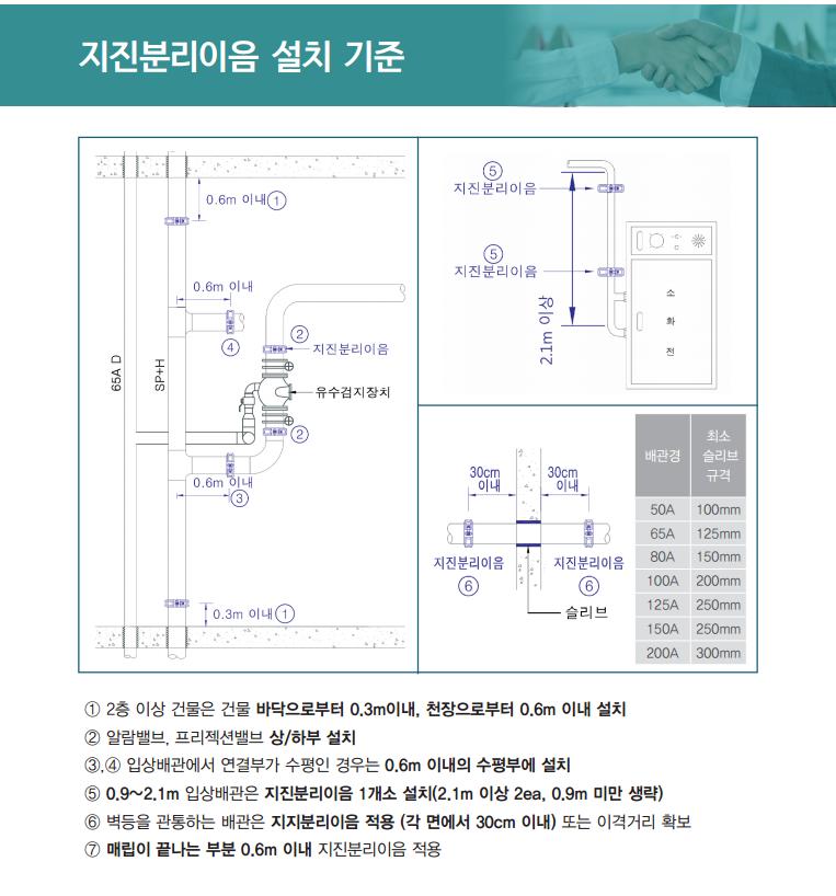 지진분리이음설치기준-헬.png